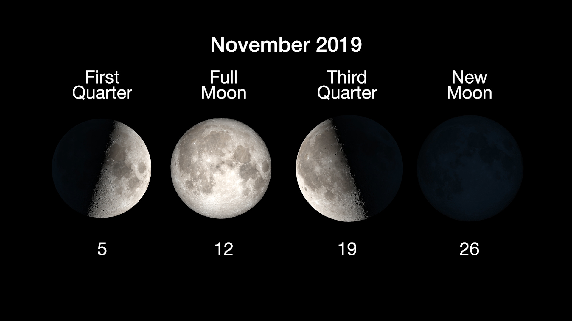 Phases of the Moon for November: 1st quarter, Nov/ 5