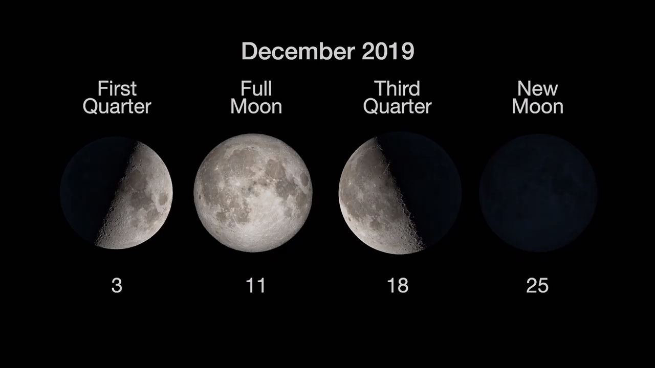 Chart showing phases of the Moon: 1st quarter Dec. 3, full Moon Dec. 11, 3rd quarter Dec. 18 and New Moon Dec. 25.