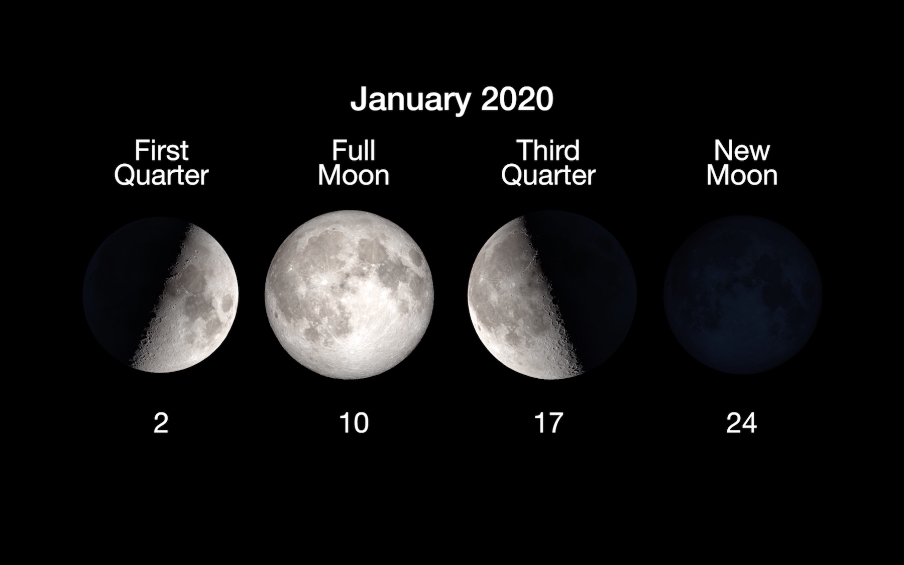 chart showing different amounts of illumination of the moon