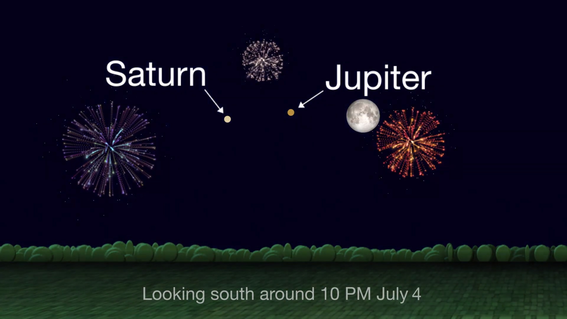 Sky chart showing positions of the Moon, Jupiter and Saturn on July 4th with fireworks graphics.