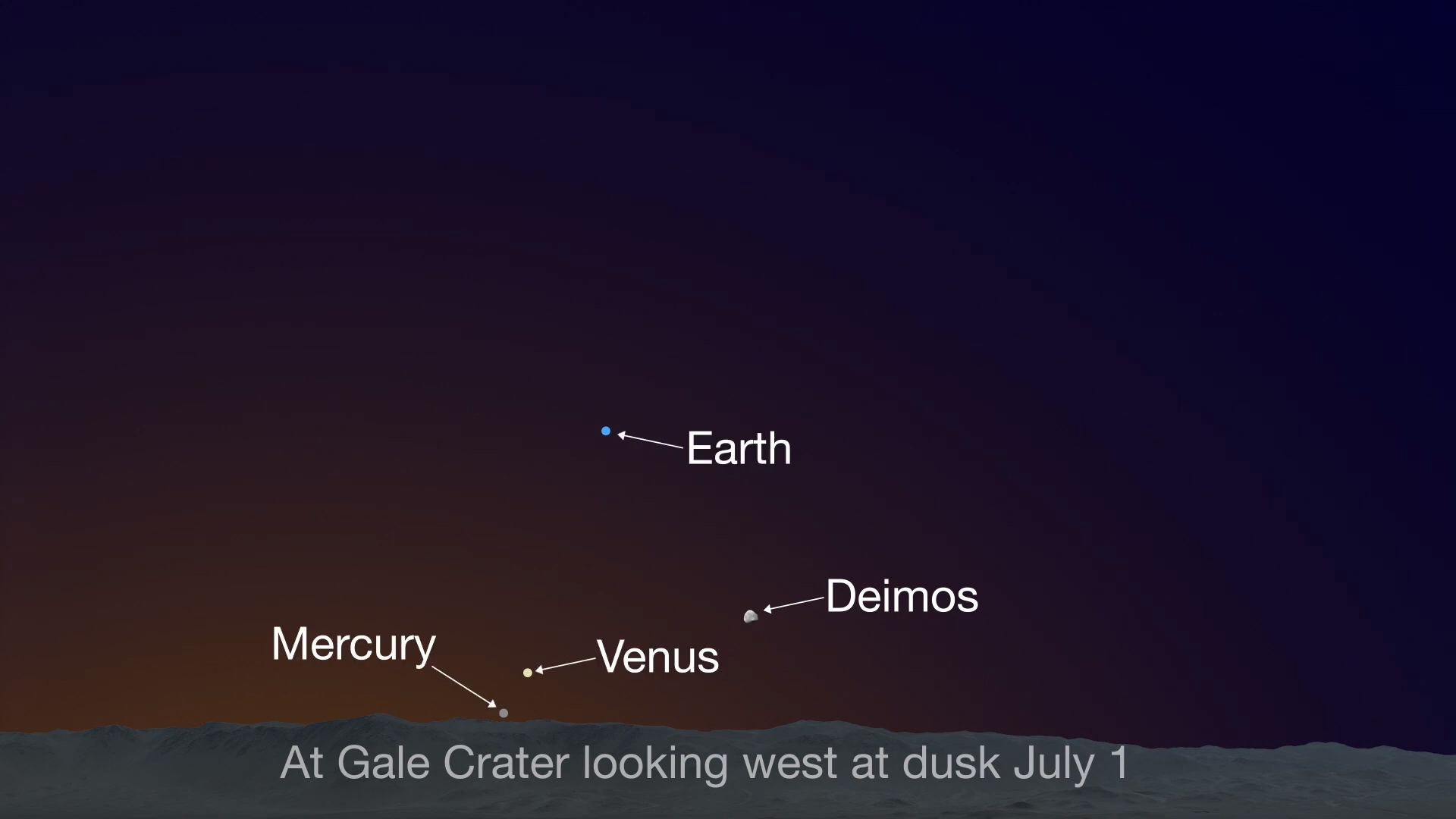 Sky chart showing planets in the sky above Gale Crater on Mars at dusk on July 1.