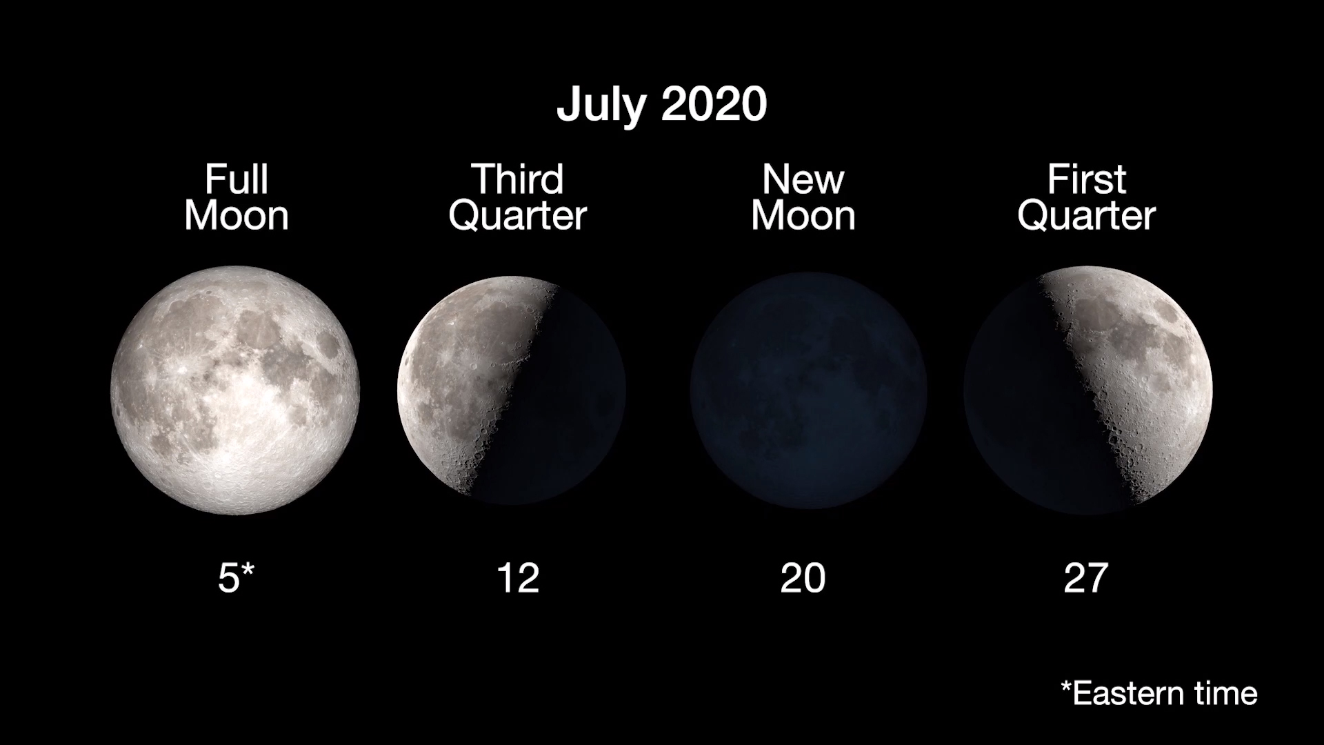 Chart of the dates for key phases of the Moon for July.