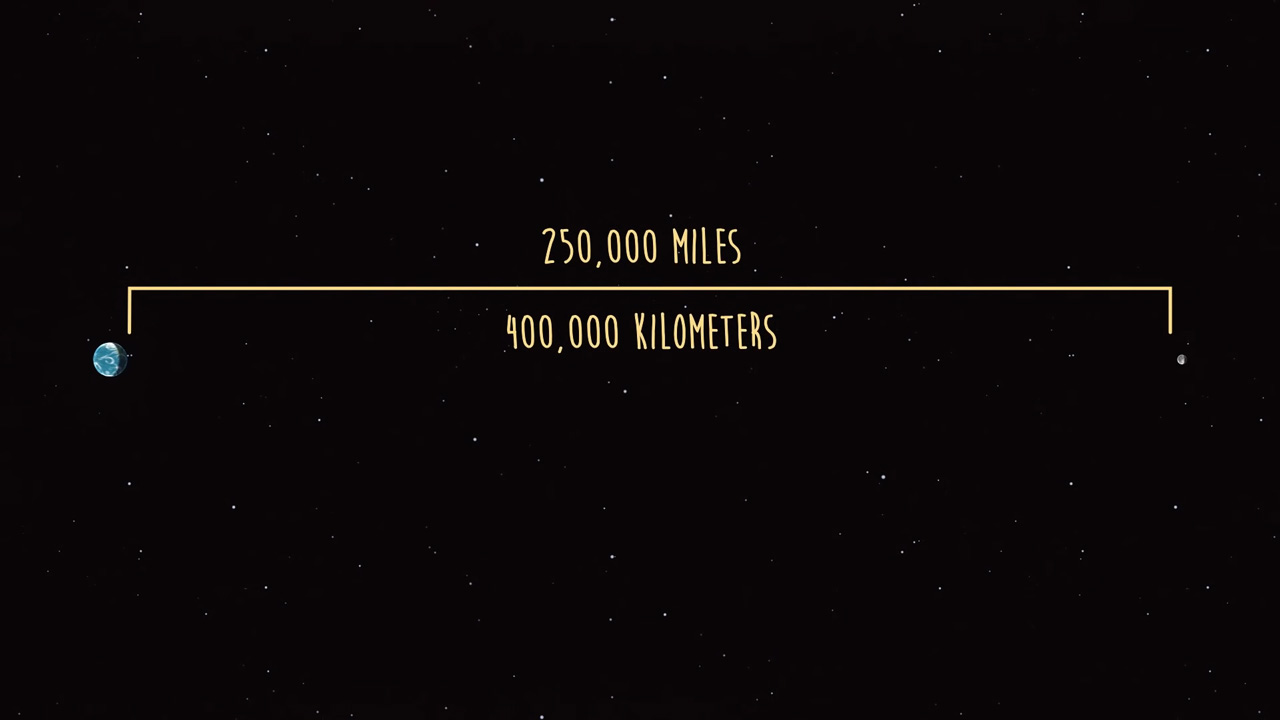 Graphic illustrating the distance between Earth and its moon: 250,000 miles or 400,000 km