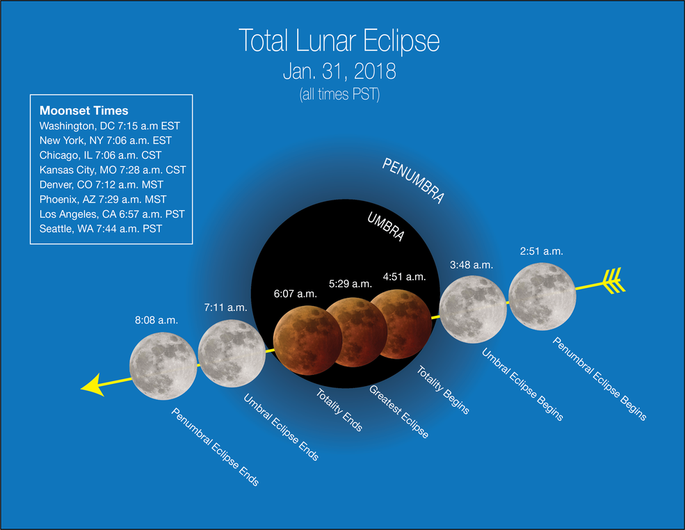 chart showing the stages of a lunar eclipse