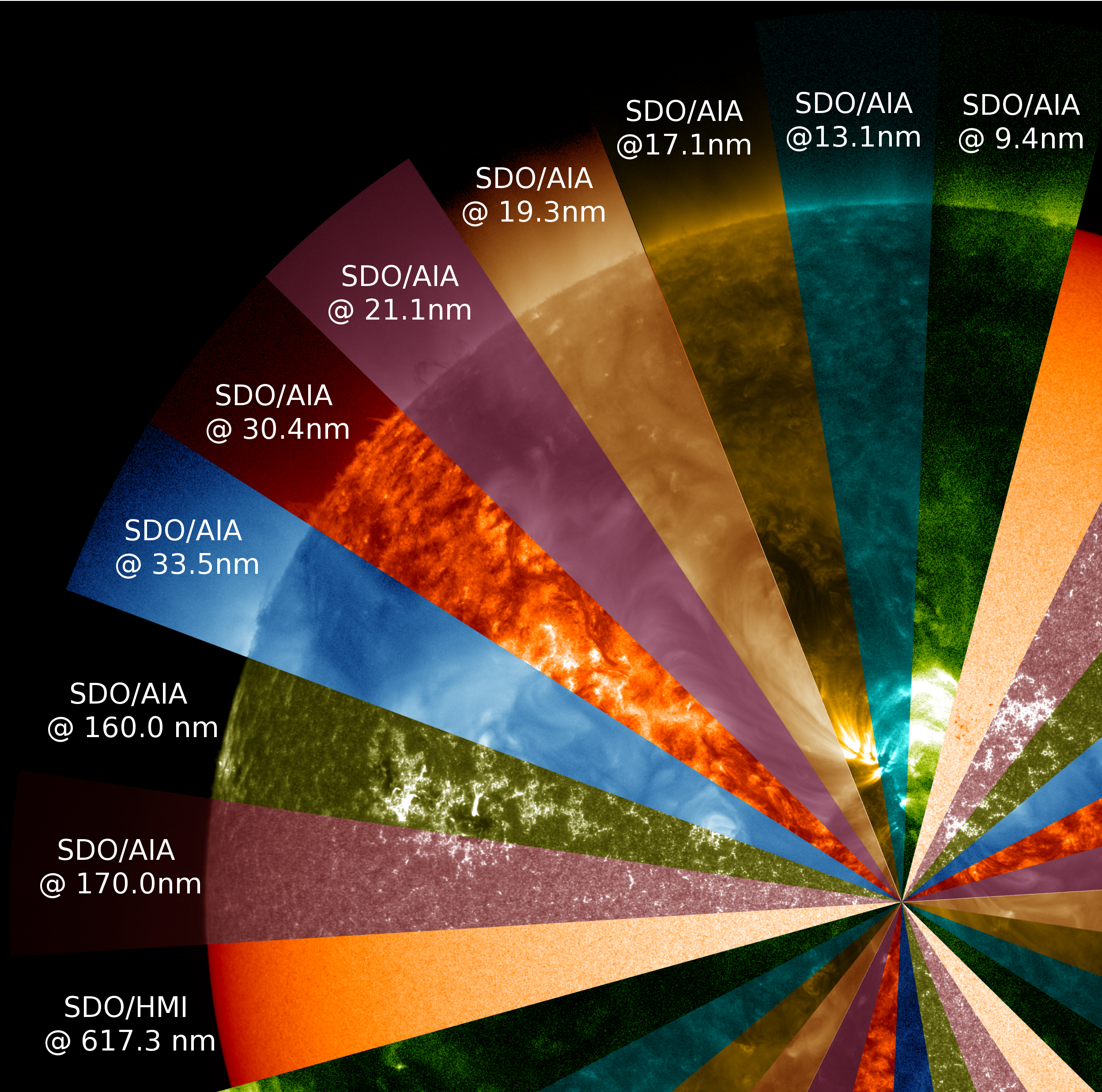 Label pie slices of solar view wavelengths.