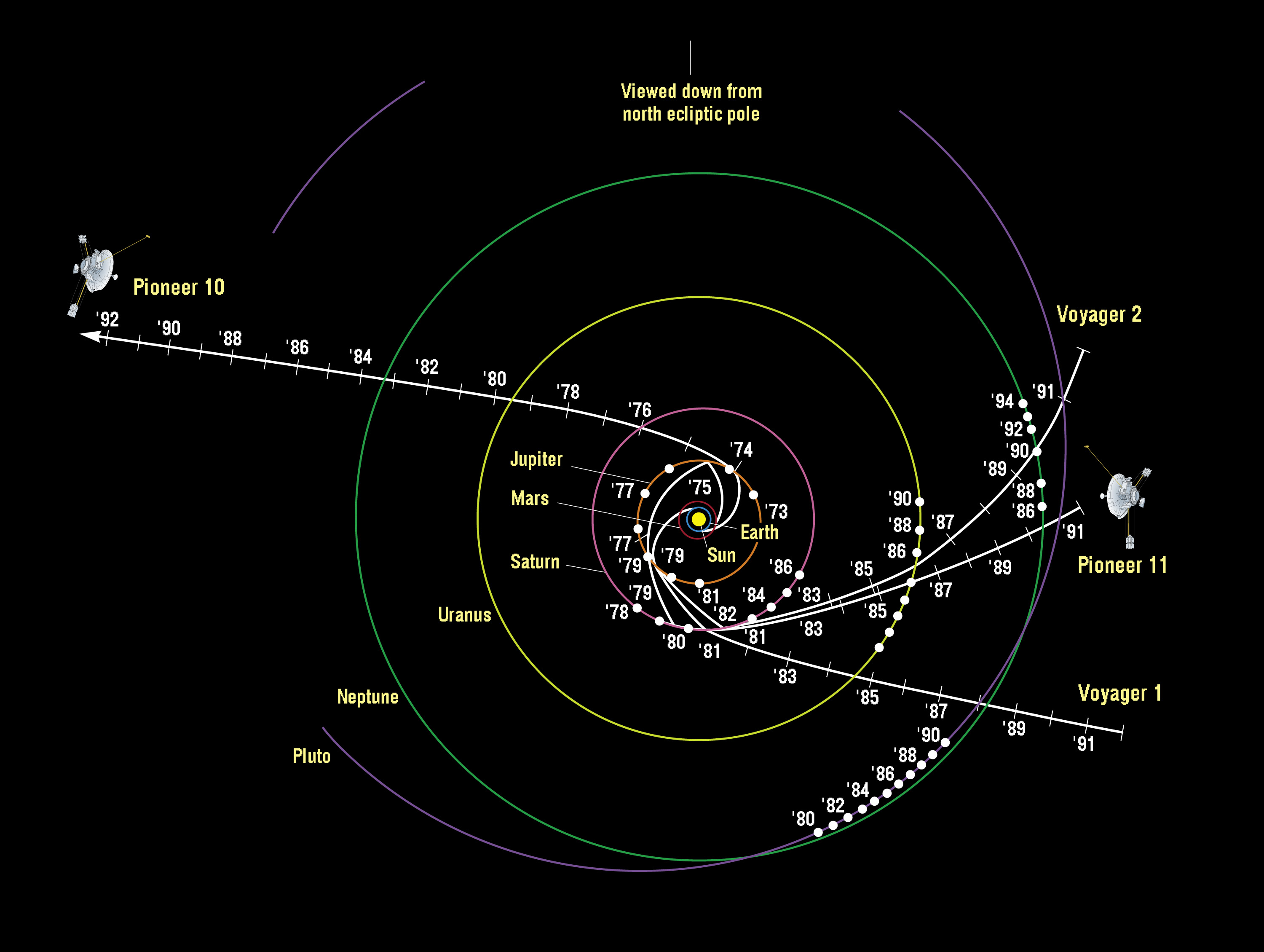 Chart showing trajectories of Pioneers 10 and 11 and Voyagers 1 and 2.