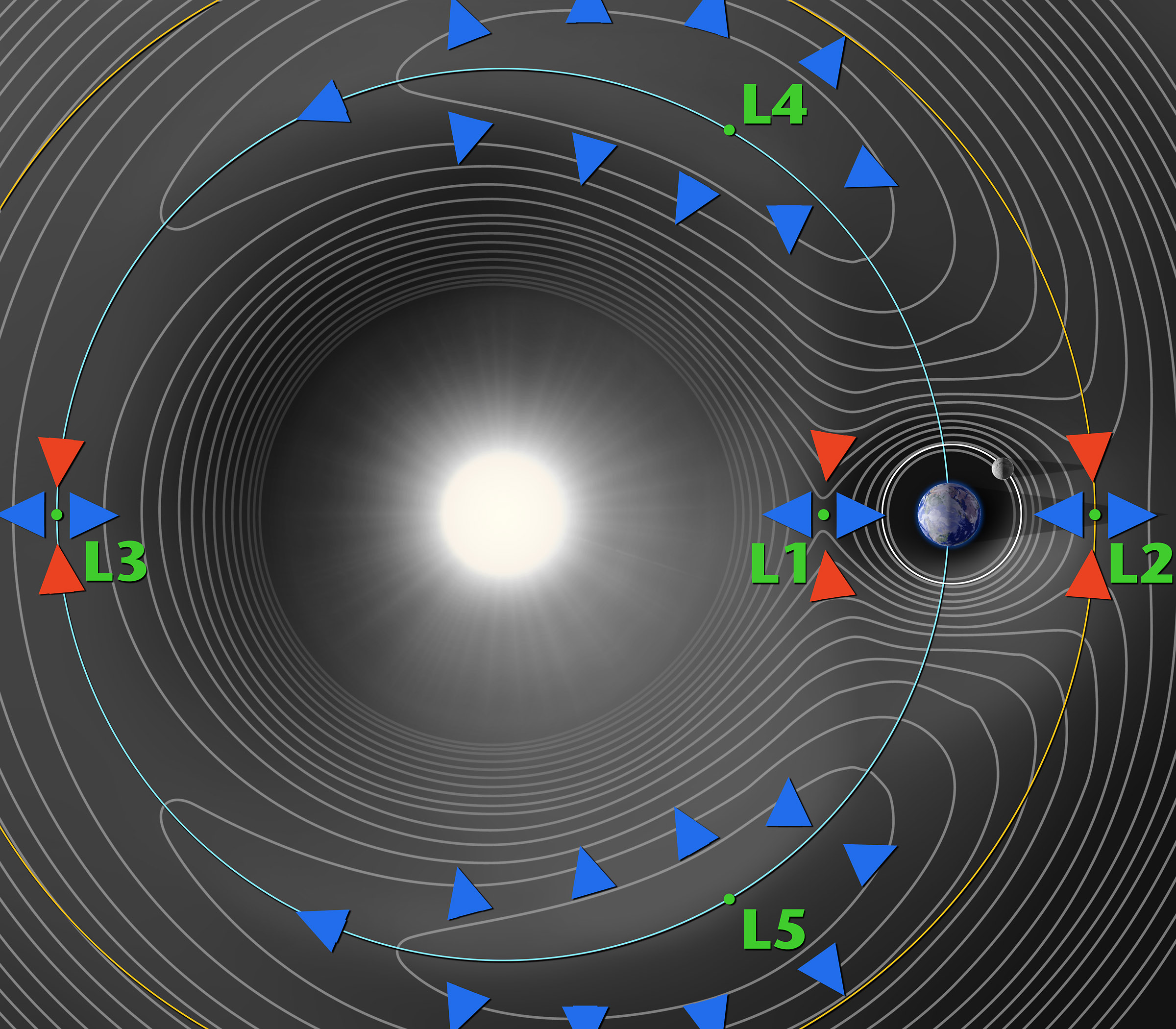 What Is A Lagrange Point Solar System Exploration Nasa Science Labeled Diagram Of The Spacecraft Showing Location Contours
