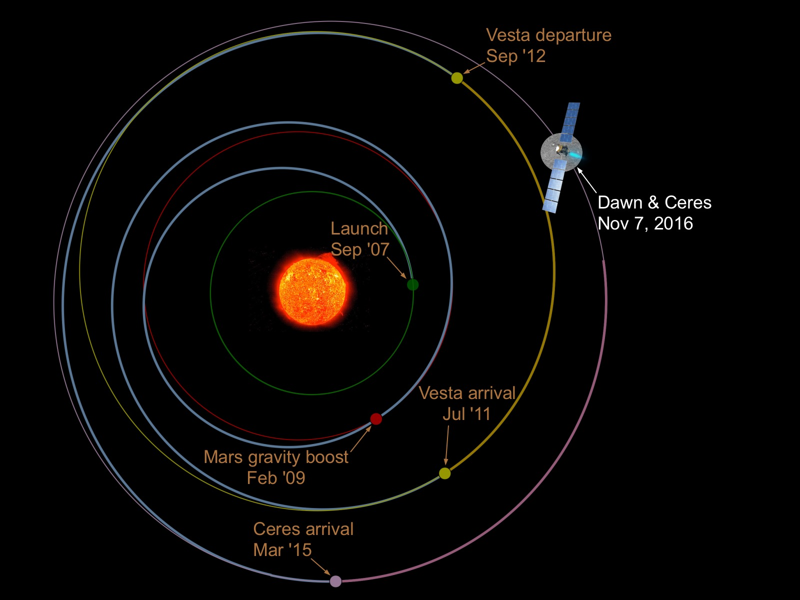 November trajectory dawn s location in the