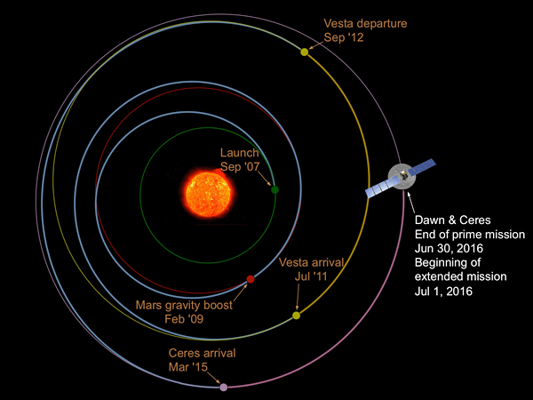 Dawn trajectory illustration