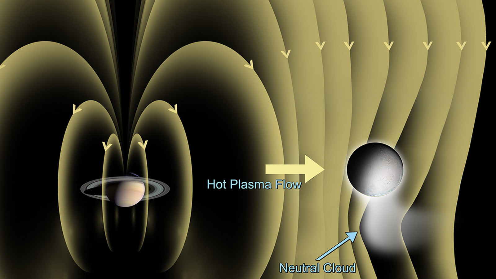 Illustration of magnetic field around Saturn and Enceladus.
