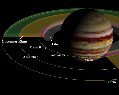Schematic cut-away view of Jupiter's ring system and inner satellites.