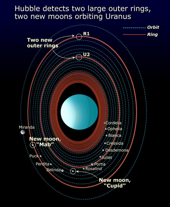 Diagram of the Uranus system, showing moons and rings.