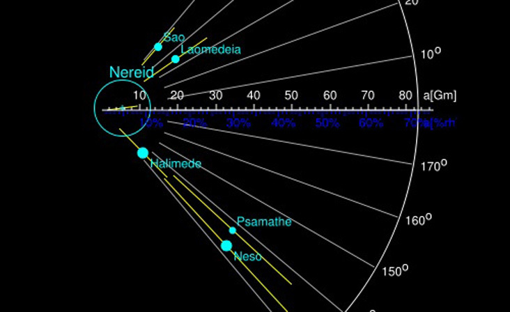 Diagram of orbital parameters for several of Neptune's distant moons.