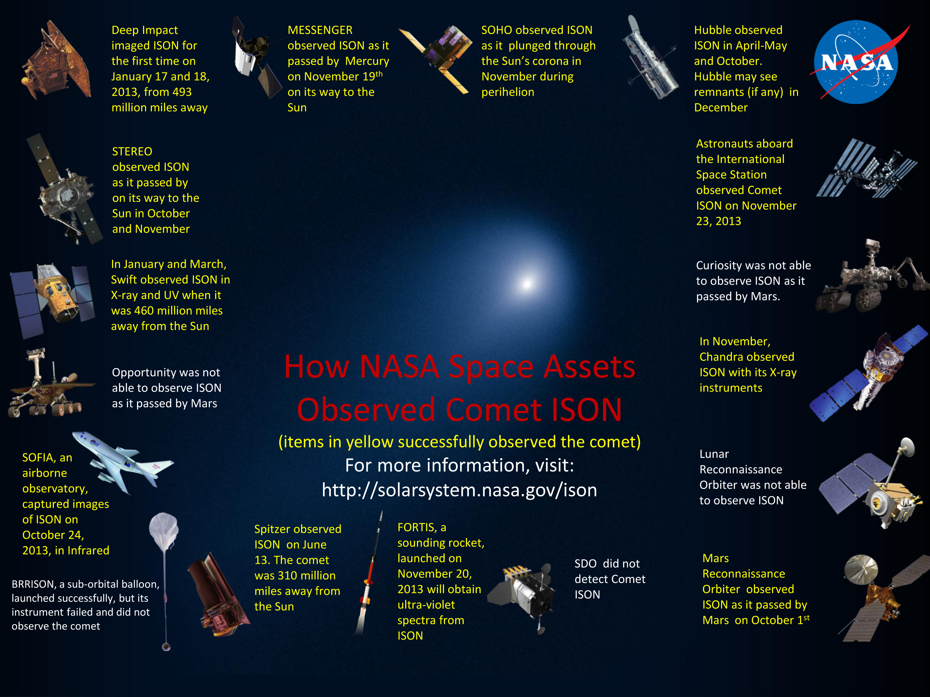 How Nasa Space Assets Observed Comet Ison Nasa Solar