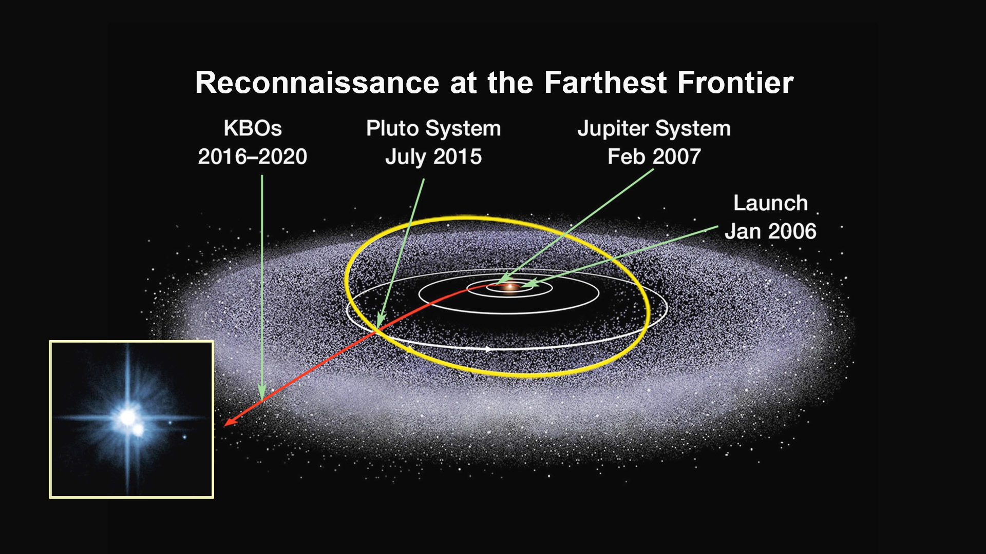 What Was Discovered beyond Pluto? Makemake – the Largest Object in the Kuiper Belt
