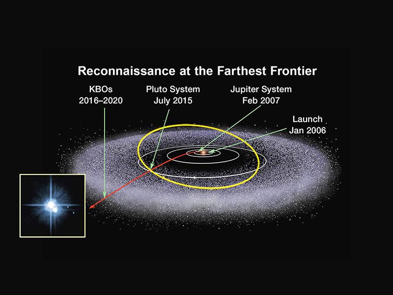 Overview kuiper belt solar system exploration nasa science kuiper belt ccuart Choice Image