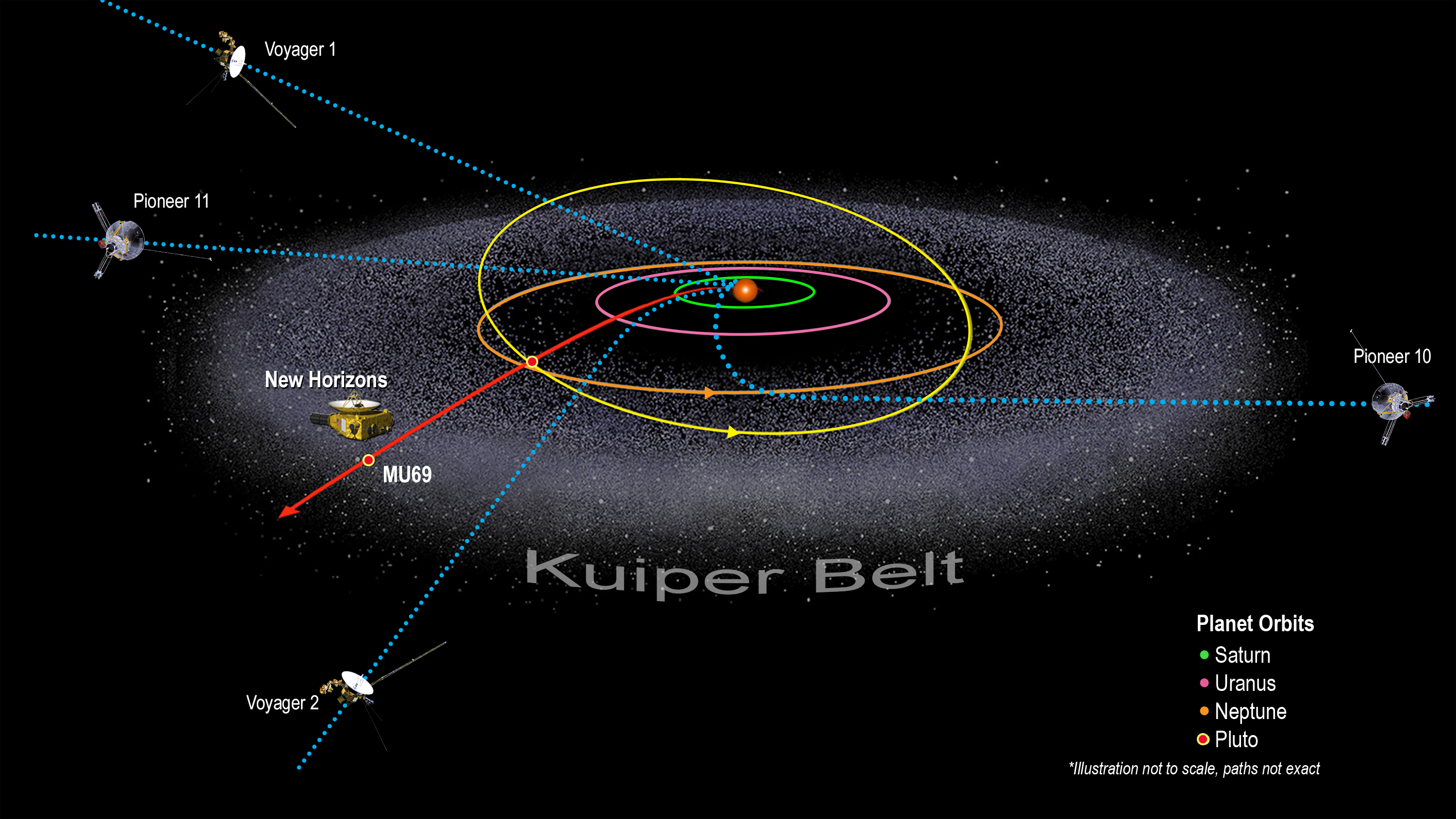 Overview Kuiper Belt Solar System Exploration Nasa Science Planet Inside Earth Diagram Page 3 Pics About Space Illustration Of And Spacecraft Locations