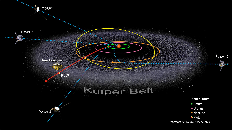 Overview | Kuiper Belt – NASA Solar System Exploration