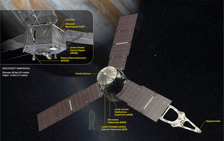 The Juno spacecraft carries a payload of 29 sensors, which feed data to nine onboard instruments. Eight of these instruments (MAG, MWR, Gravity Science, Waves, JEDI, JADE, UVS, JIRAM) are considered the science payload.