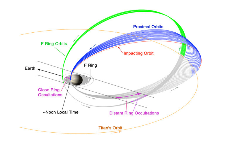Chart of Cassini's orbits