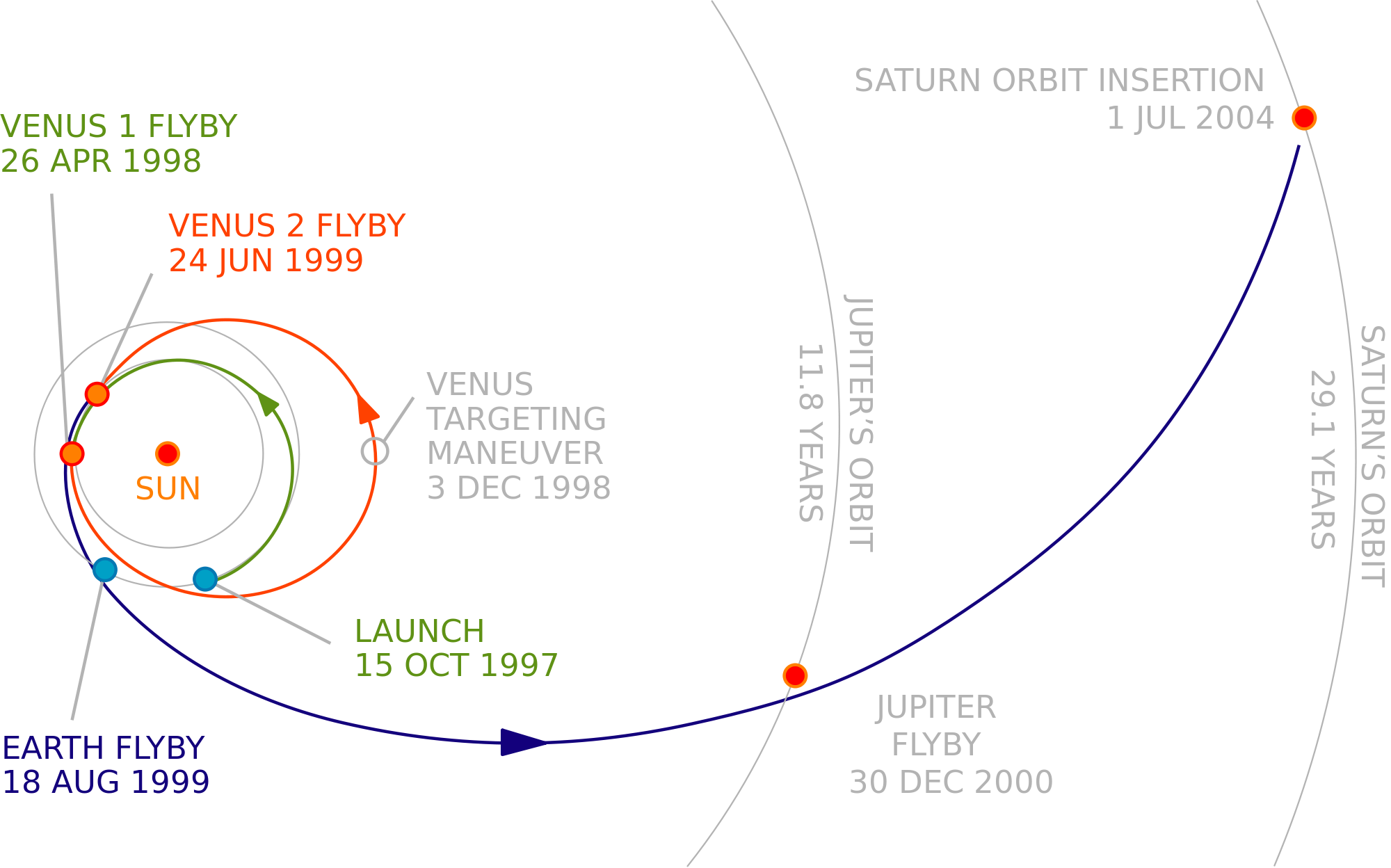 A graphic illustrating Cassini's two flybys of Venus, and one each of Earth and Jupiter, so that the spacecraft could reach Saturn.