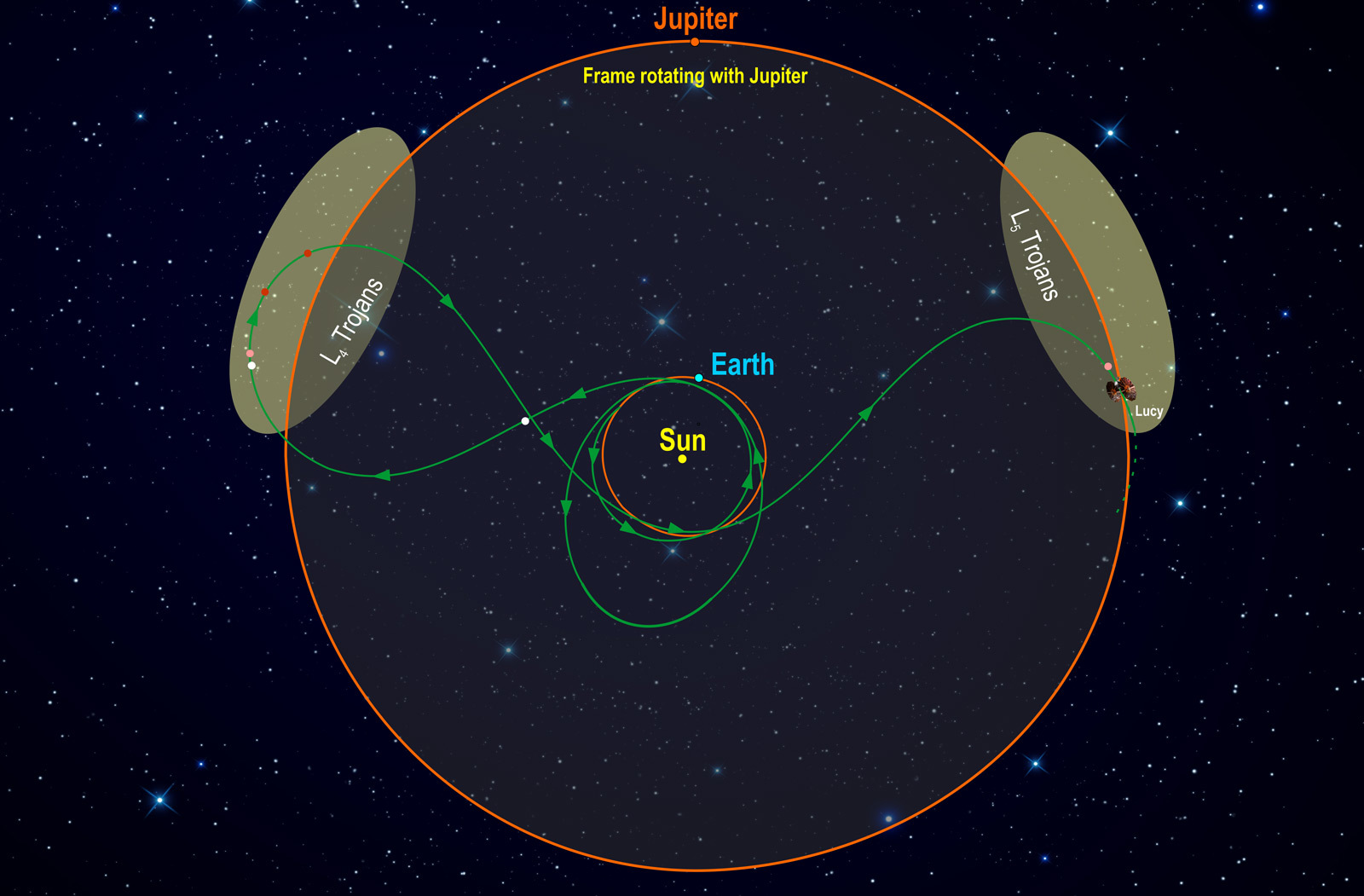 Navigating Nasas First Mission To The Trojan Asteroids Solar System Diagram In Space Illustration Of Looping Orbits Reach Front And Behind Jupiter