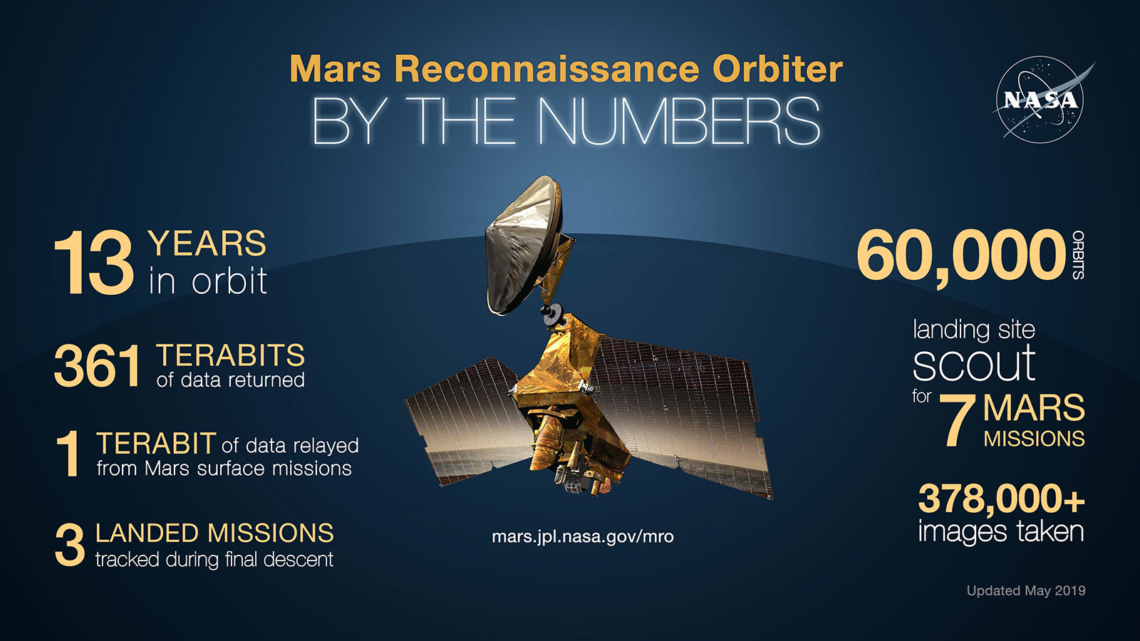 Graphic showing statistics related to Mars Reconnaissance Orbiter.