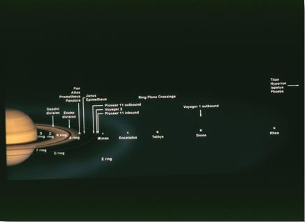 Saturn System Road Map
