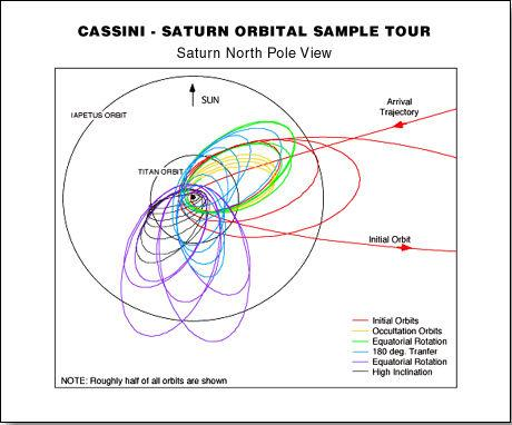 Cassini Orbital Tour