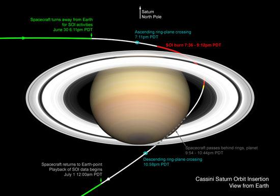 Saturn Arrival - A Guide to Saturn Orbit Insertion
