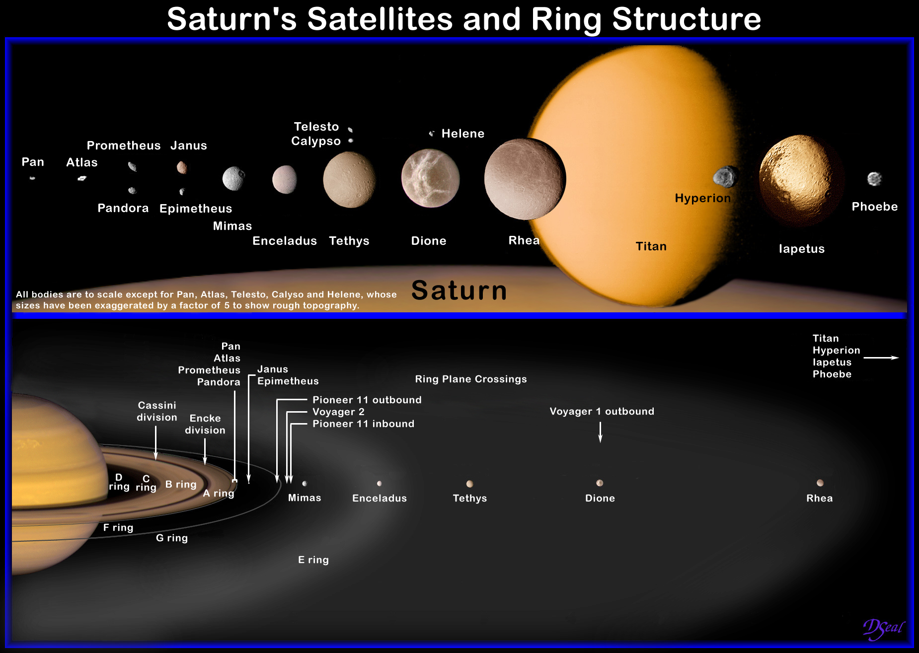 Saturn Satellites, Rings