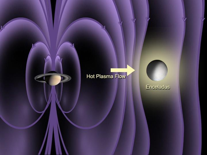 Artist concept of Saturn and Saturn's moon Enceladus enshrouded in magnetic fields. An arrow shows the direction of hot plasma flow towards Enceladus.