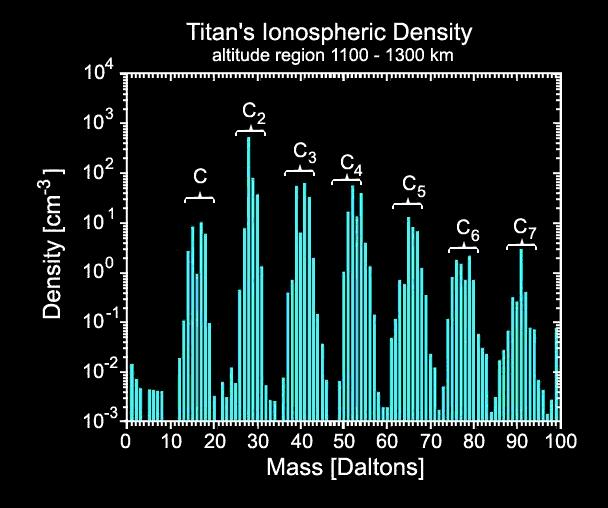 Graph of hydrocarbons on Titan's atmosphere