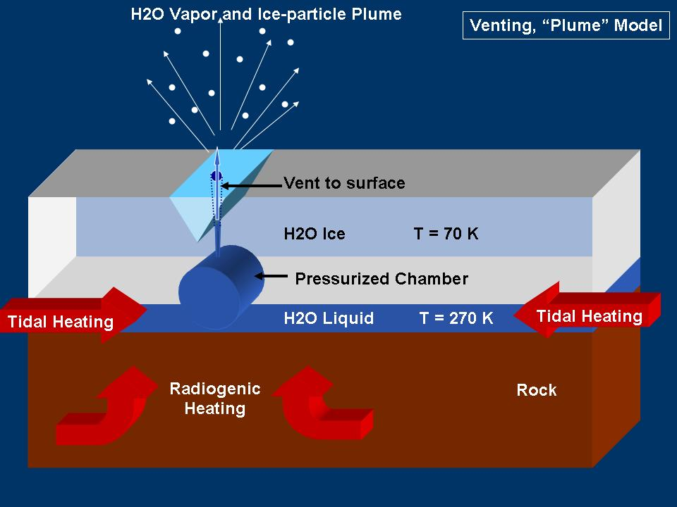 This graphic represents a possible model for mechanisms that could generate the water vapor and tiny ice particles detected by Cassini over the southern polar terrain on Enceladus. This model shows venting by plumes.