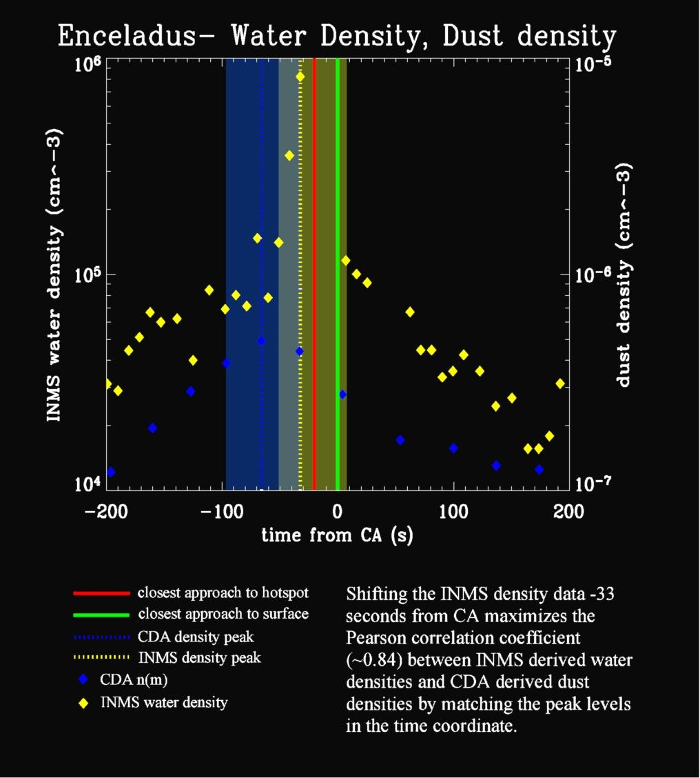 A plot showing results from Cassini's ion neutral mass spectrometer and cosmic dust analyzer, obtained during the spacecraft's close approach to Enceladus on July 14, 2005