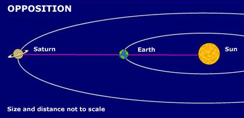 Illustration of Saturn at opposition to the Earth
