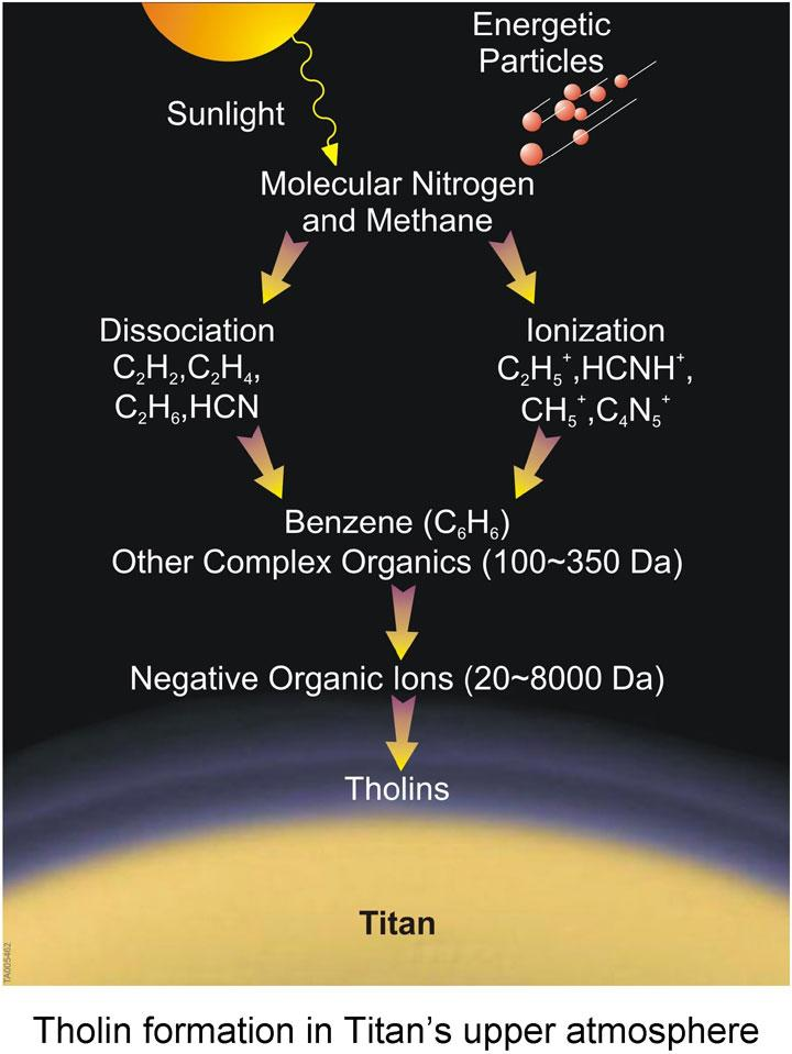 Graphic showing formation of tholin in Titan's upper atmosphere
