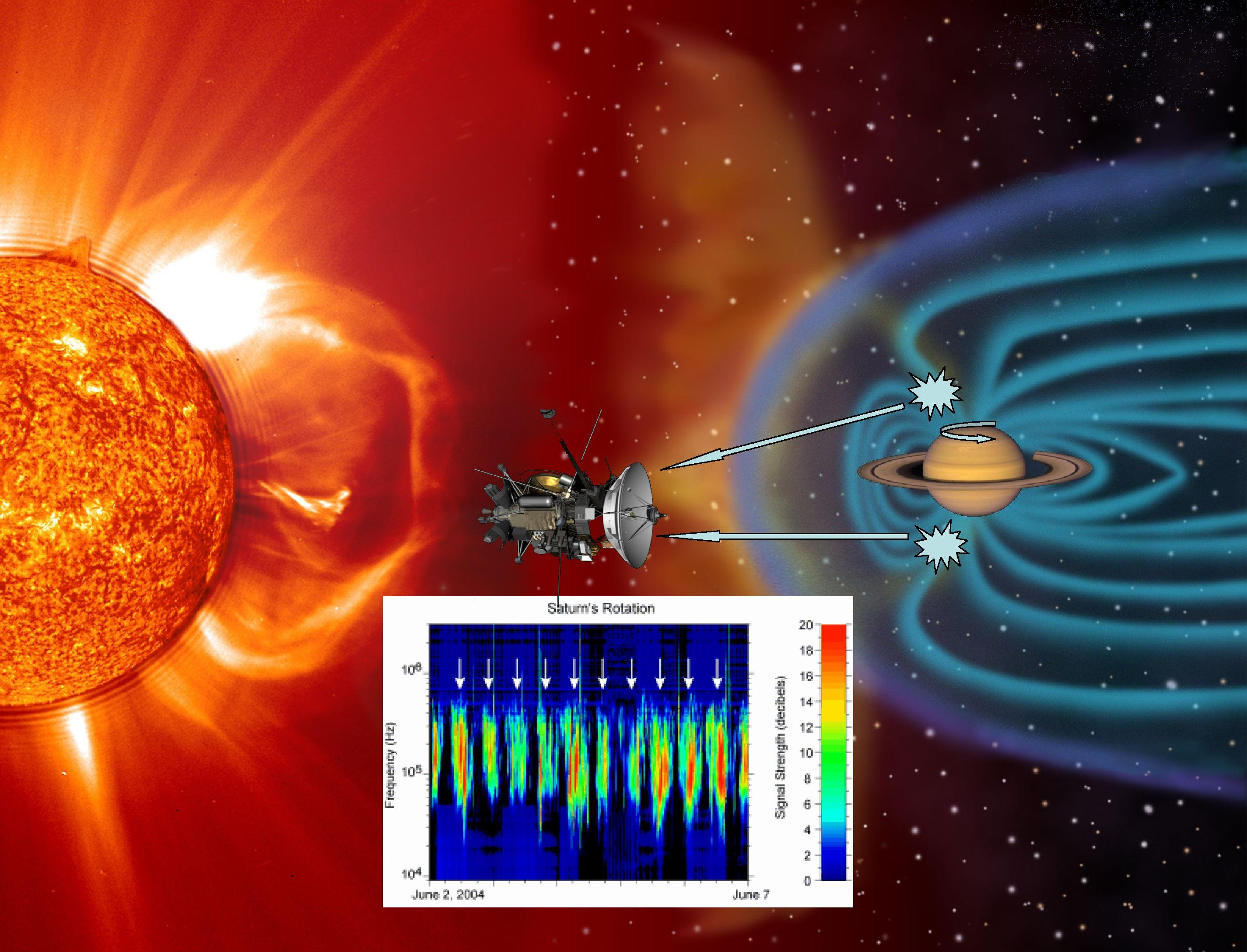 Artist concept depicting the Cassini spacecraft measuring radio waves between Saturn and the sun