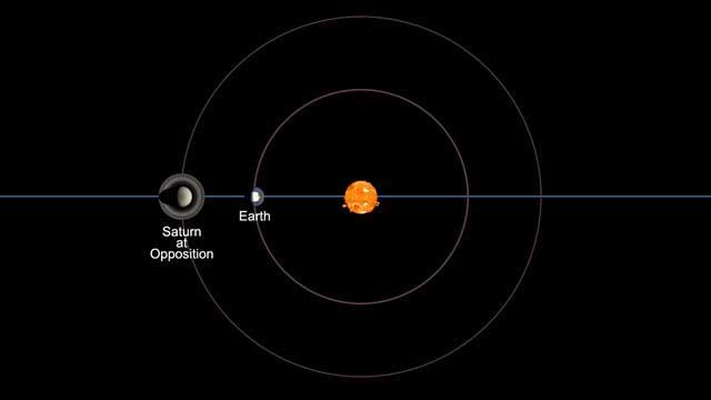 Saturn, Earth and the Sun