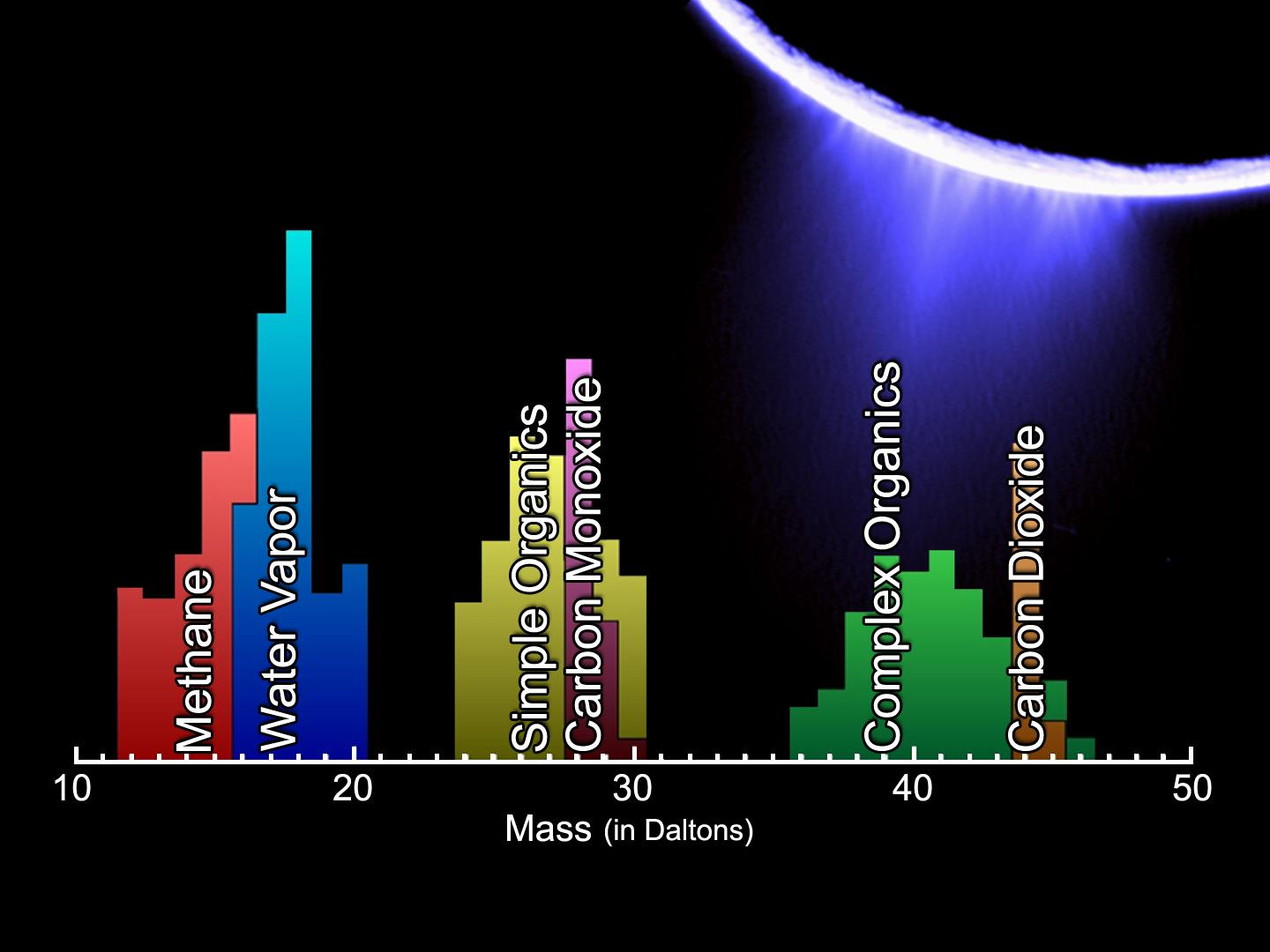 This mass spectrum shows the chemical constituents sampled in Enceladus' plume