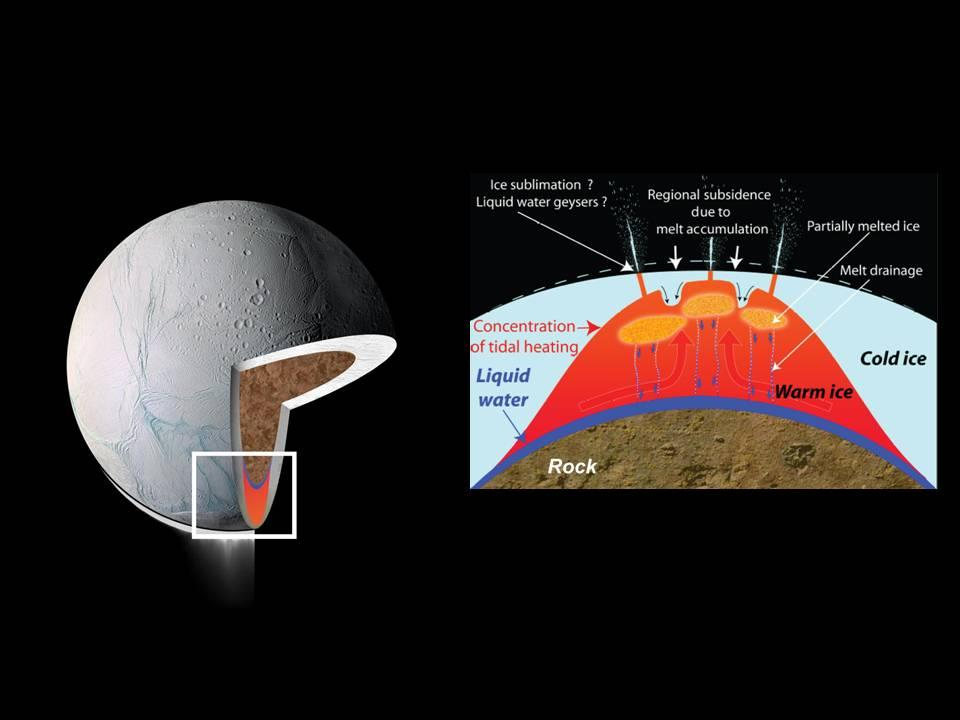 These drawings depict explanations for the source of intense heat that has been measured coming from Enceladus' south polar region.