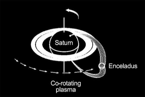 This animated graphic shows how Saturn and its moon Enceladus are electrically linked