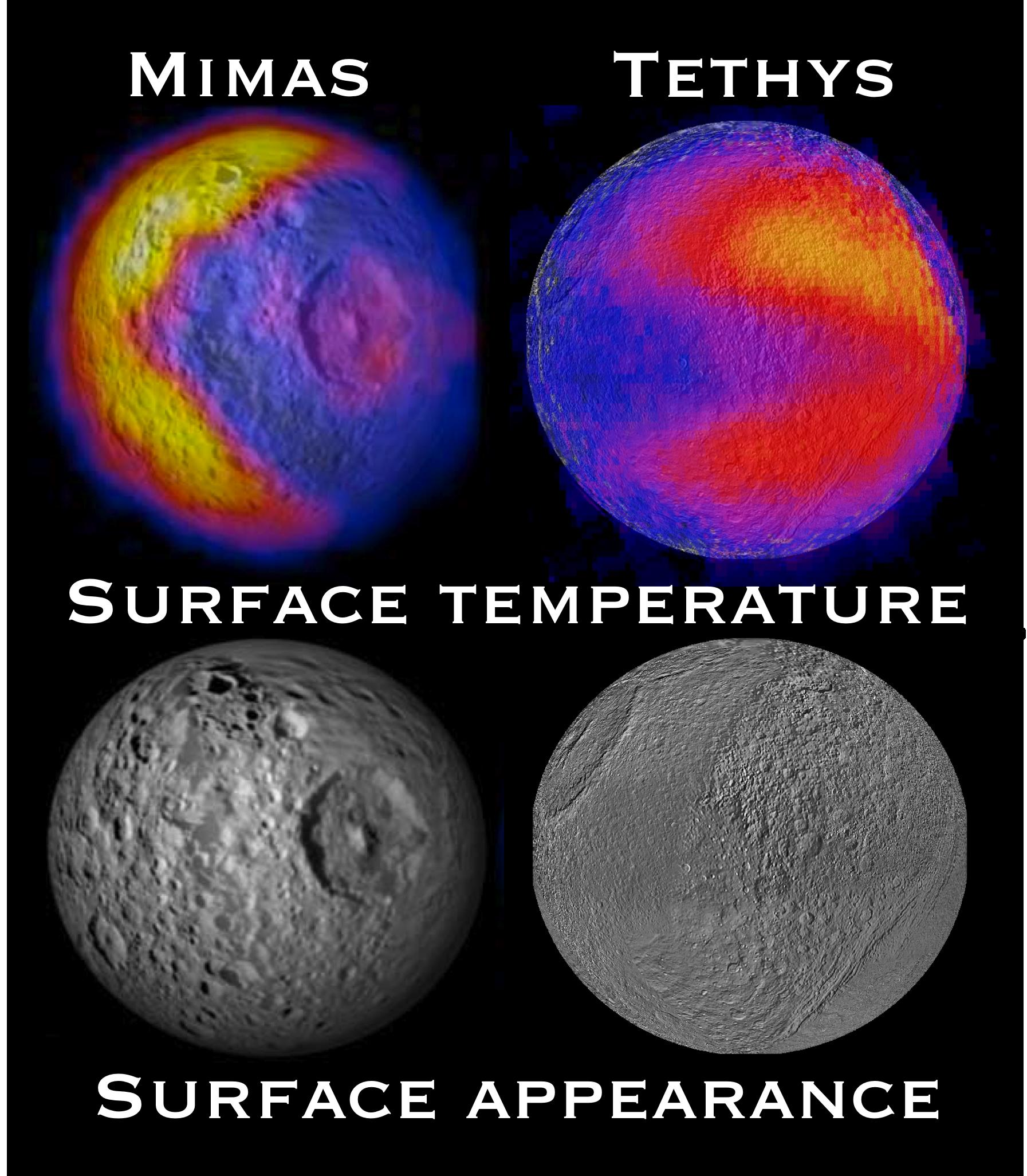 Mimas and Tethys