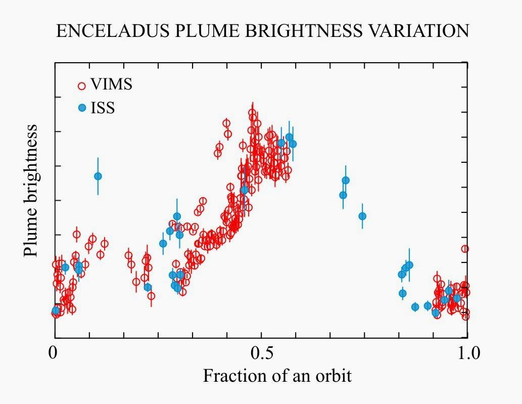 This plot shows the variation in brightness of the plume of material on Enceladus