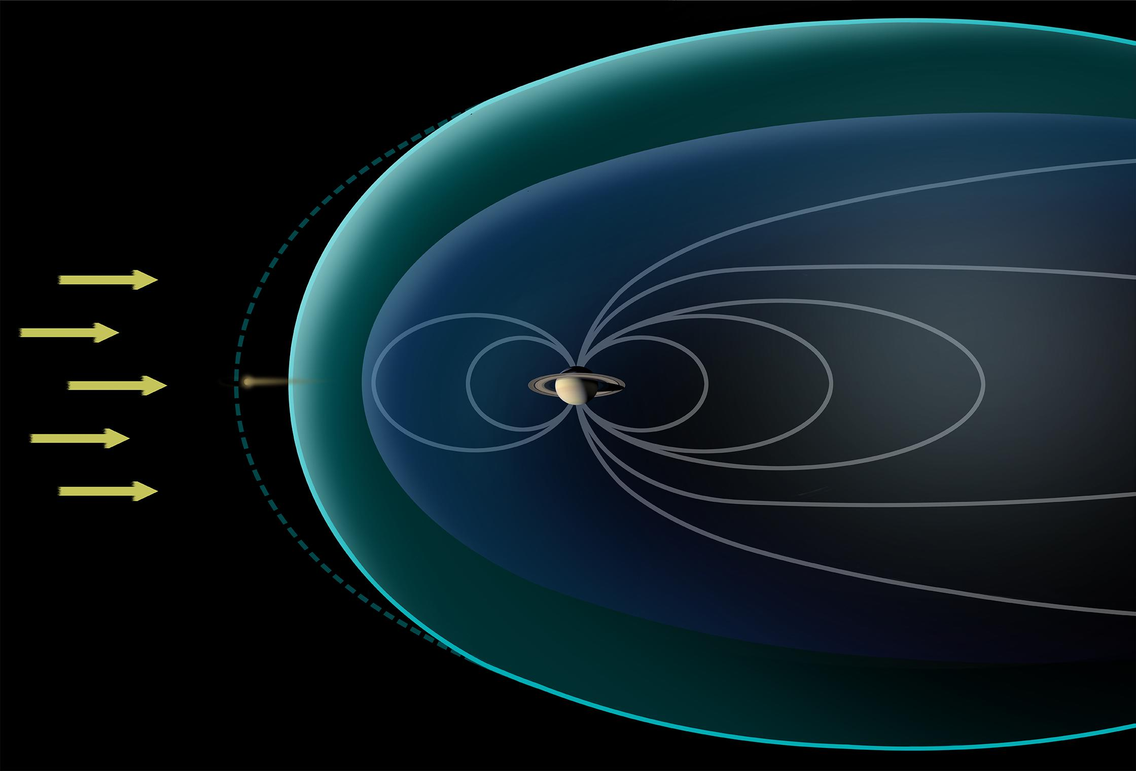 This diagram depicts conditions observed by NASA's Cassini spacecraft during a flyby in Dec. 2013, when Saturn's magnetosphere was highly compressed