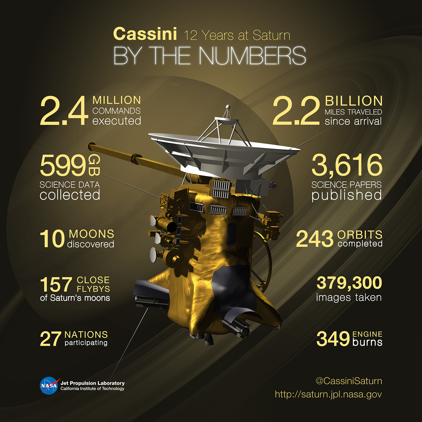 Infographic showing trivia numbers about the Cassini mission.