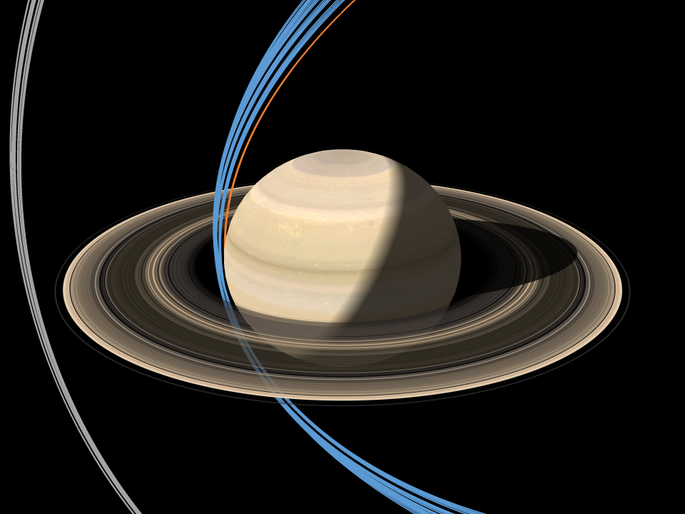 Illustration showing orbit tracks that go both inside and outside Saturn's rings.