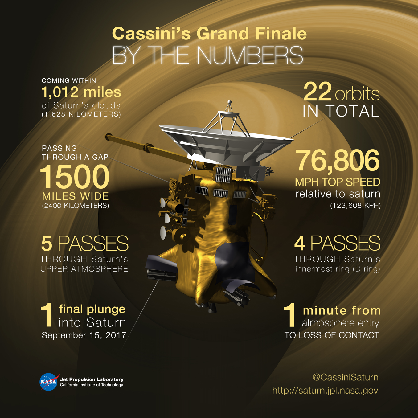 Illustrated graphic breaking down Cassini's Grand Finale. Full text in caption.
