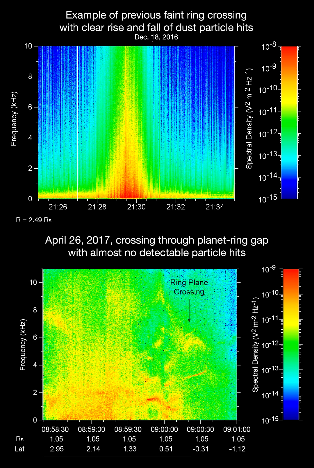 The sounds and spectrograms data collected by the Radio and Plasma Wave Science, or RPWS