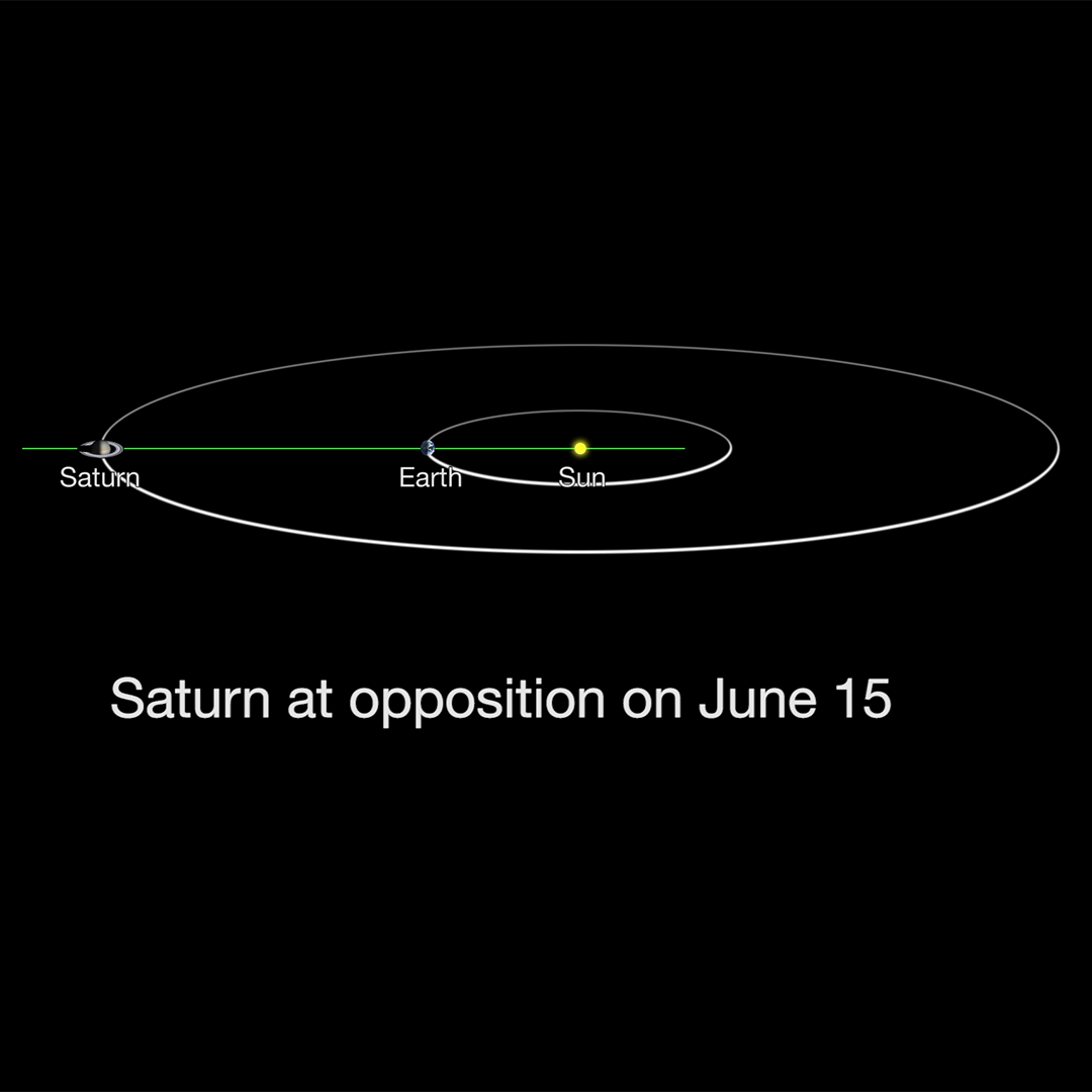overview saturn nasa solar system exploration - HD1080×1080